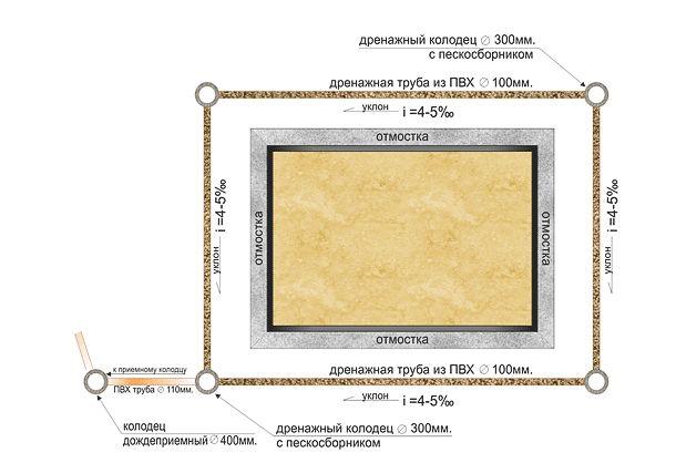Фото - Класифікація систем водовідведення