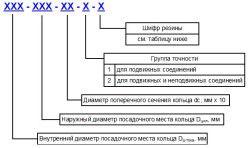 За відповідності ГОСТу кільця ущільнювачів мають маркування виду: 006-008-14-2-2