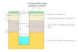 Схема пристрою дренажного колодязя