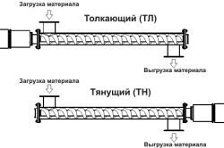 Схема колонкового буріння