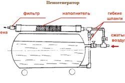 Фото - Компоненти установки для пінобетону