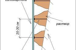 Схема вирівнювання стіни гіпсокартоном