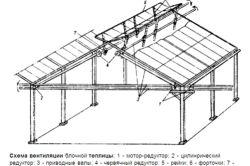 Фото - Конструкції тепличної даху