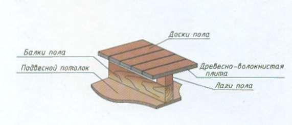 Фото - Конструкція чорнового і чистового дерев'яної підлоги