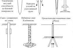 Фото - Конструкція і використання пальового фундаменту