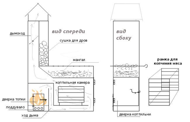 Приклад мангала з коптильнею