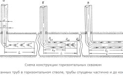Схема конструкції горизонтальної свердловини