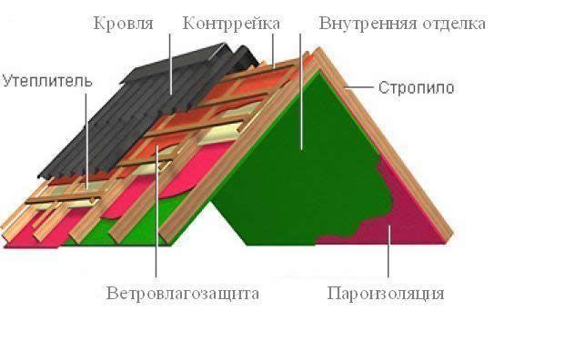 Фото - Самостійно зробити дах будинку - значить вкласти в будинок душу