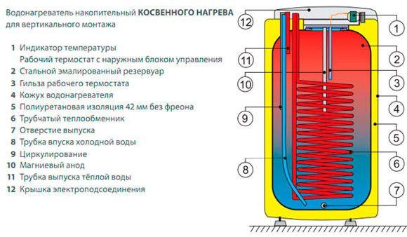 Пристрій бойлера непрямого нагріву для вертикального монтажу