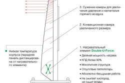 Схема роботи масляного обігрівача