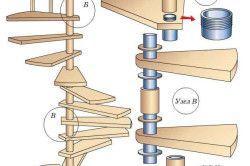 Схема пристрою гвинтових сходів.