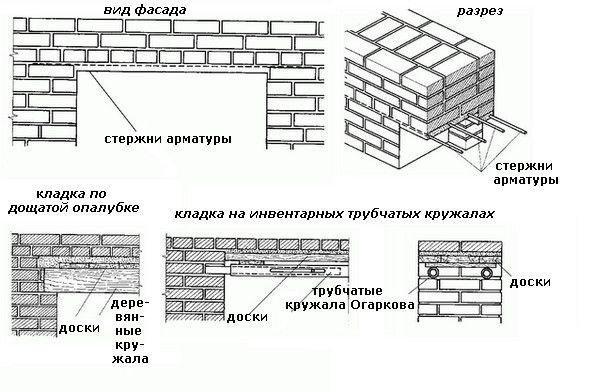 Габарити кладки встановлюються в залежності від розмірів дверних і віконних прорізів.