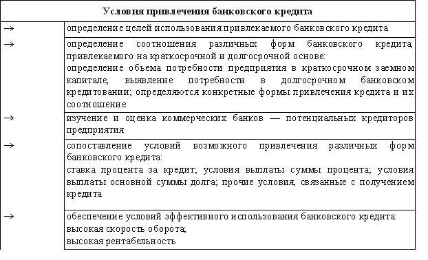 Умови залучення банківського кредиту