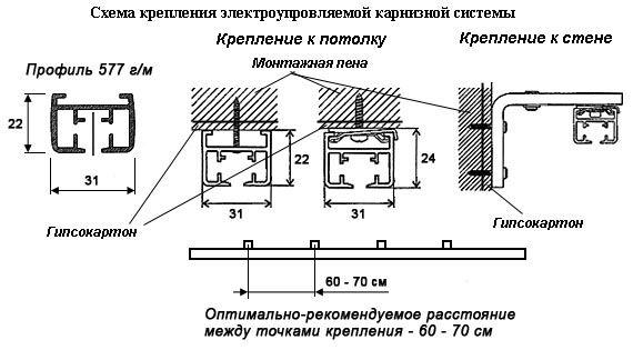 Схема кріплення карниза