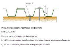 Схема кріплення профнастилу на покрівлю