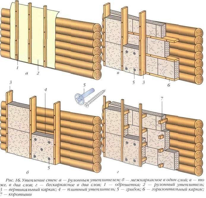 Схема кріплення утеплювача до деревяної стіни