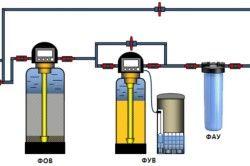 Груба очищення і знезалізнення всієї води, помякшення води, усунення надлишкового хлору і сорбційна доочищення води, ультрафіолетове знезараження