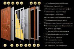 Фото - Критерії вибору вхідних металевих дверей: яка краще і якісніше