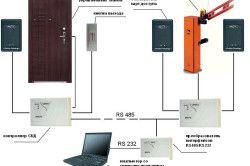 Системи електронного контролю доступу