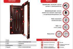 Схема фурнітури для металевих дверей