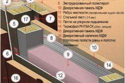 Схема утеплення металевих дверей