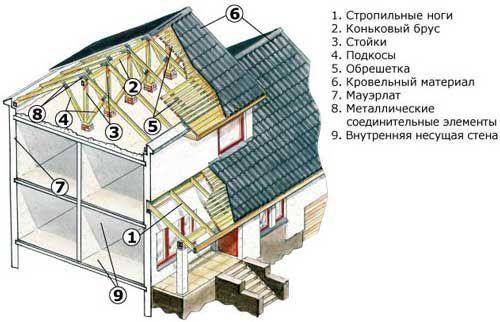 Фото - Кроєм двосхилий дах будинку