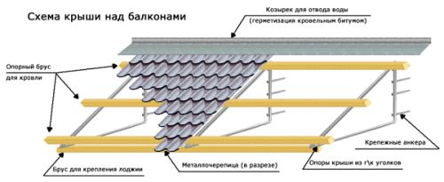 Схема пристрою балконних даху