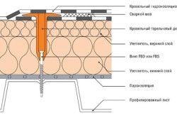 Схема вузлів плоскої покрівлі