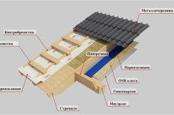 Схема покрівлі каркасного будинку
