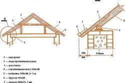 Конструкція двосхилого даху