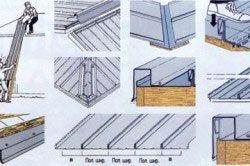 Схема етапів монтажу мідної крівлі