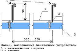 Схема кріплення фальца для мідної крівлі