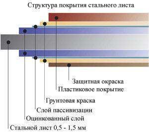 Фото - Покрівля з металочерепиці - як перекрити дах своїми руками