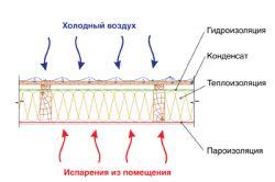 Схема монтажу гідроізоляції покрівлі