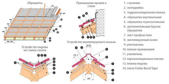 Схема пристрою даху під профнастил