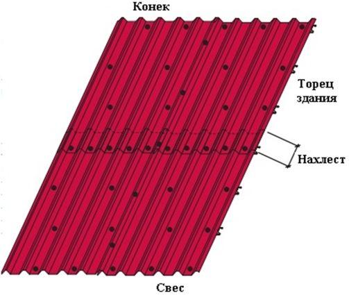 Схема укладання профнастилу на дах