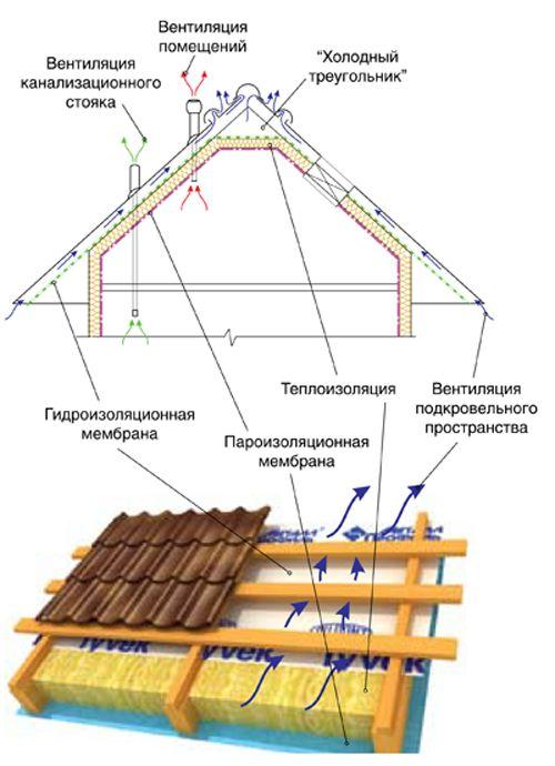 Фото - Покрівля даху будинку своїми руками