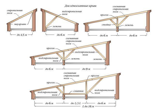 Варіанти крокв для односхилого даху