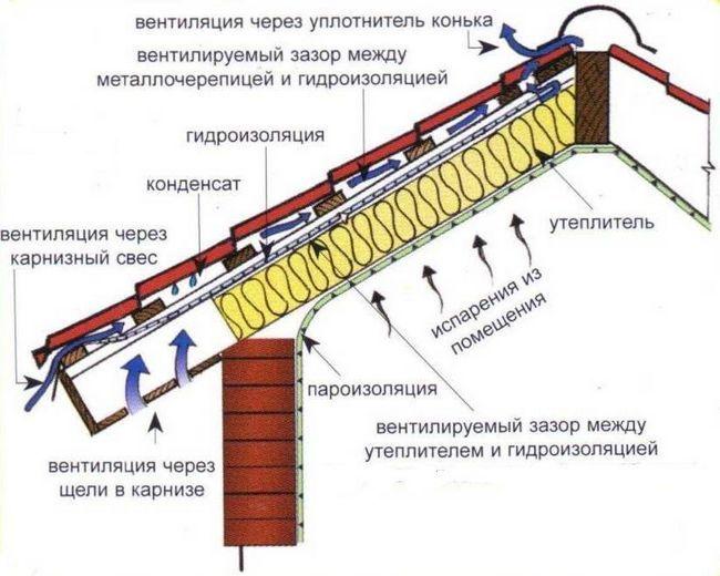 Схема пароізоляції, гідроізоляції та утеплення покрівлі