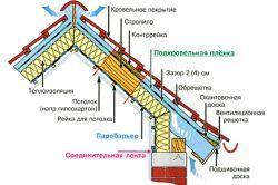 Схема ламаного даху