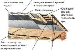 теплоізоляція даху