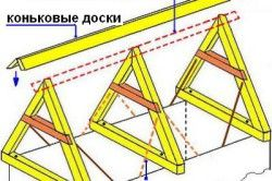 Кроквяна система двосхилого даху