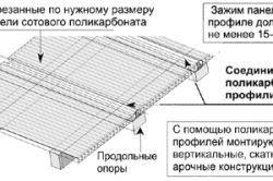Схема кріплення полікарбонату на опори