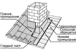 Конструкція димоходу для каміна
