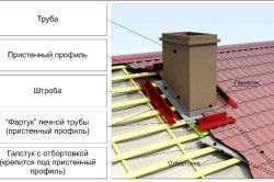 Кріплення труби димоходу на даху в розрізі