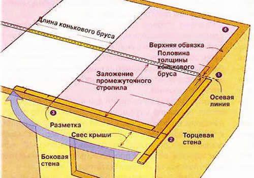 Монтаж шатрового даху.