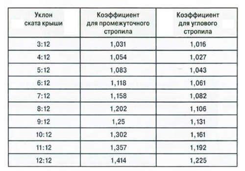 Розрахункова таблиця.