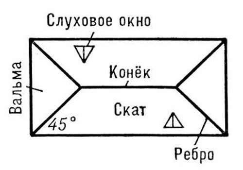Приклад шатрового даху.