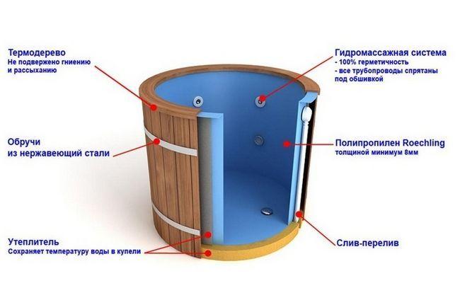Схема пристрою пластикової купелі