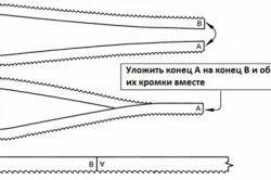 Одночасна обробка кінців стрічкової пилки